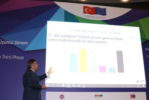 Sivil Toplum Destek Programı Üçüncü Dönem Bilgilendirme Toplantısının İlki Dışişleri Bakan Yardımcısı Faruk Kaymakcı'nın Katılımıyla Ankara'da Gerçekleştirildi